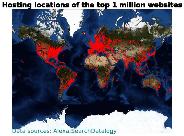 Alexa top 1 million sites   SearchDatalogy